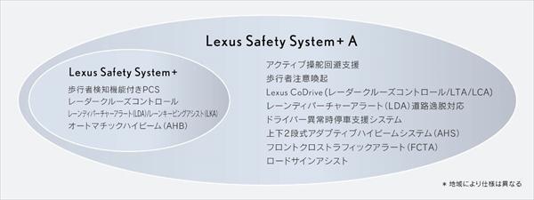 新型レクサスLSには安全装備が満載